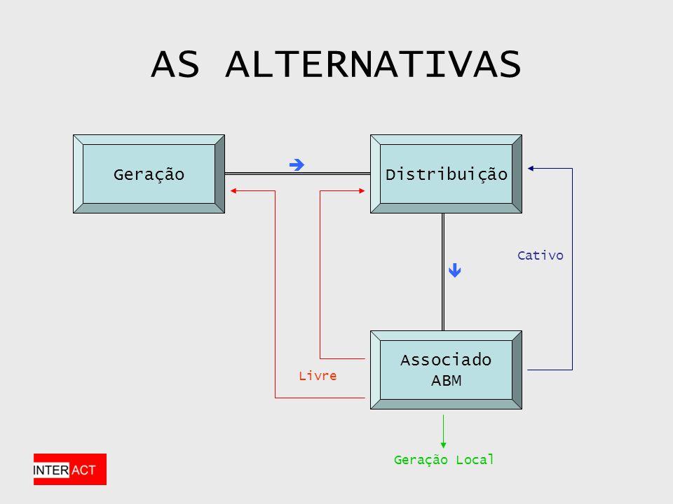 AS ALTERNATIVAS GeraçãoDistribuição Associado ABM Cativo Livre Geração Local