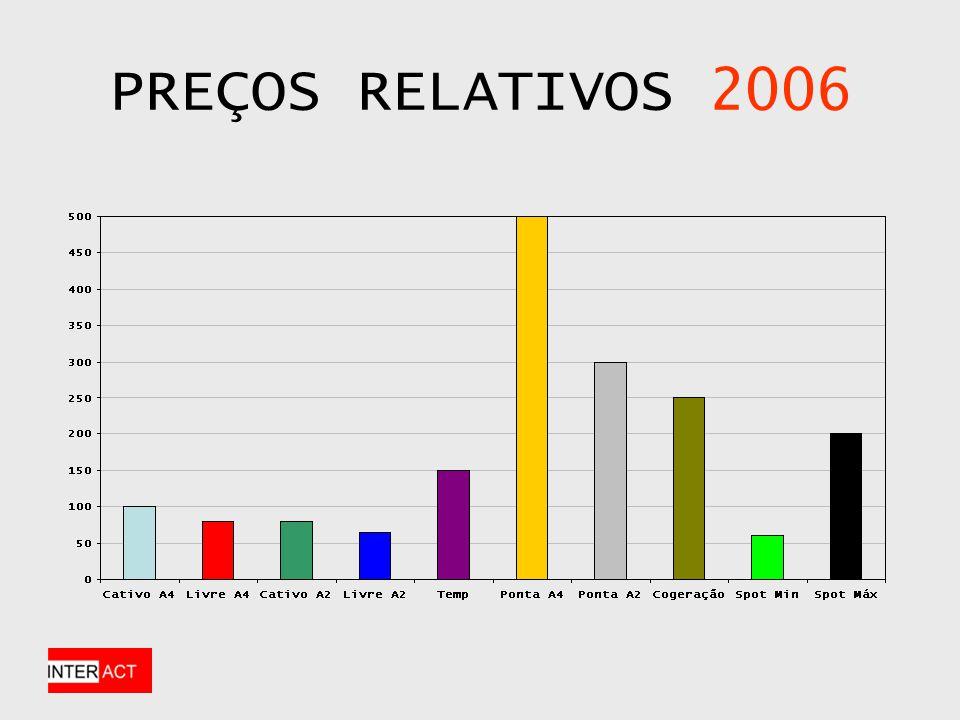 DESAFIOS Posição dos preços relativos Perfil do associado ABM Conservador ou Agressivo.