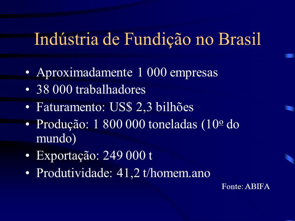 Indústria de Fundição em Minas Gerais Aproximadamente 200 empresas 14 100 trabalhadores Faturamento: US$ 750 milhões Produção: 630 000 toneladas (35% da brasileira) Exportação:121 000 t (48,6% da brasileira) Produtividade: 41,9 t/homem.ano Fonte: CETEF / SIFUMG / INDI