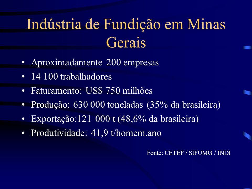Empregos na Área de Fundição MG –Total: 14 100 pessoas Nível superior: 5% Nível técnico: 10% Ensino médio: 16% Ensino fundamental: 69% –Percentual de engenheiros: ~ 1,4% - 200 profissionais Brasil –Total: 38 000 pessoas (tendência de estabilização) Fonte: INDI