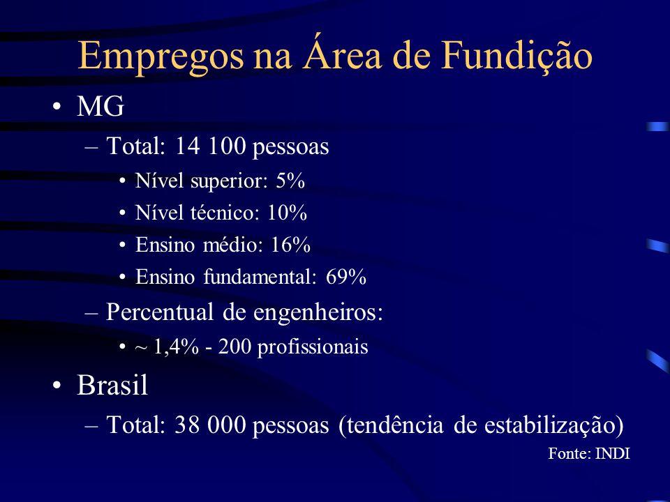 Empregos na Área de Fundição MG –Total: 14 100 pessoas Nível superior: 5% Nível técnico: 10% Ensino médio: 16% Ensino fundamental: 69% –Percentual de