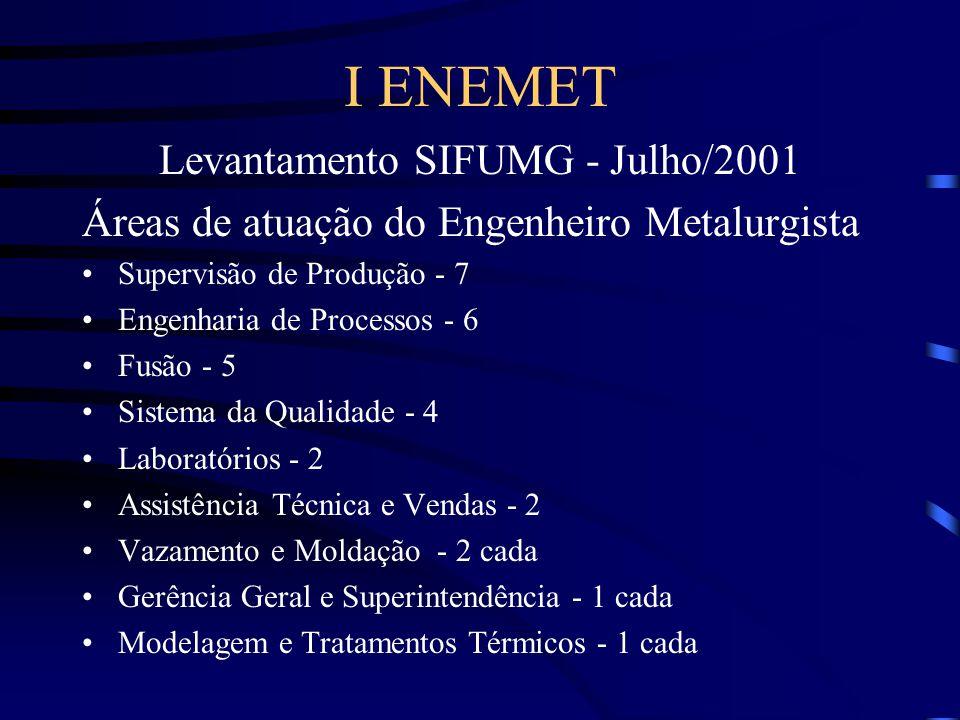 I ENEMET Levantamento SIFUMG - Julho/2001 Competências/ Conhecimentos requeridos Tecnologia Tecnologia de Fundição - 4 Metalurgia dos Ferros Fundidos - 2 Processo de Fundição de Ferrosos - 2 Metalurgia para a área automotiva - 1 Ligas para tambores e cubos de roda - 1 Sistemas de alimentação e enchimento - 1 Defeitos de Fundição - 1 Elaboração de ligas e Forno Cubilô - 1 cada Moldagem e tratamentos térmicos - 1 cada