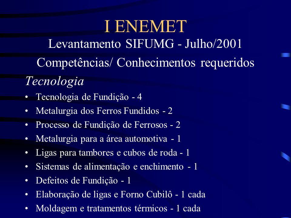 I ENEMET Levantamento SIFUMG - Julho/2001 Competências/ Conhecimentos requeridos Tecnologia Tecnologia de Fundição - 4 Metalurgia dos Ferros Fundidos