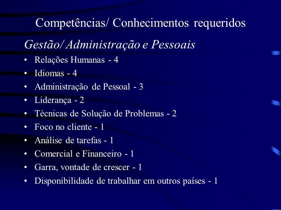 Competências/ Conhecimentos requeridos Gestão/ Administração e Pessoais Relações Humanas - 4 Idiomas - 4 Administração de Pessoal - 3 Liderança - 2 Té