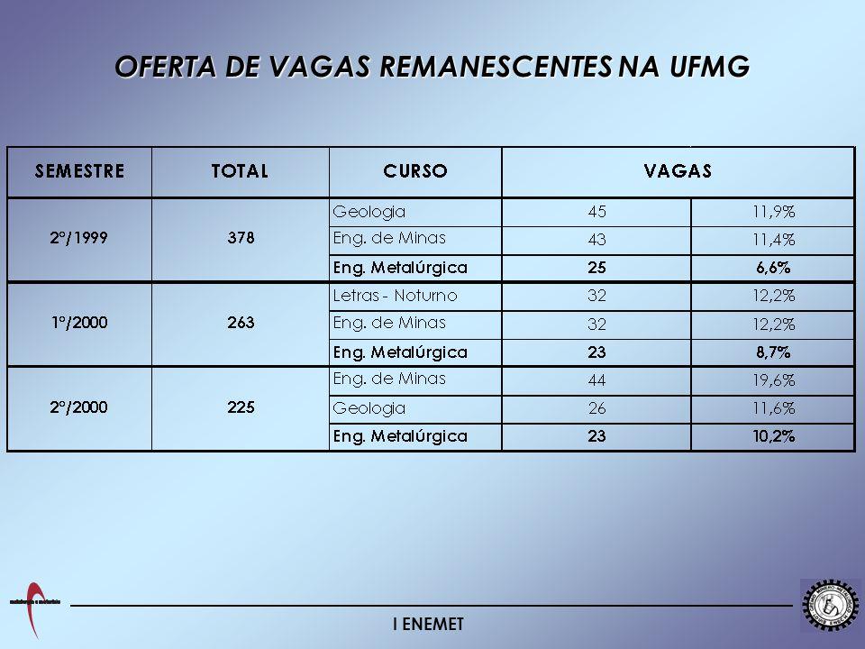 I ENEMET OFERTA DE VAGAS REMANESCENTES NA UFMG