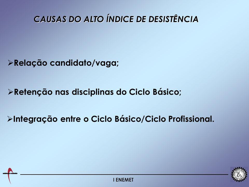 I ENEMET CAUSAS DO ALTO ÍNDICE DE DESISTÊNCIA Relação candidato/vaga; Retenção nas disciplinas do Ciclo Básico; Integração entre o Ciclo Básico/Ciclo Profissional.