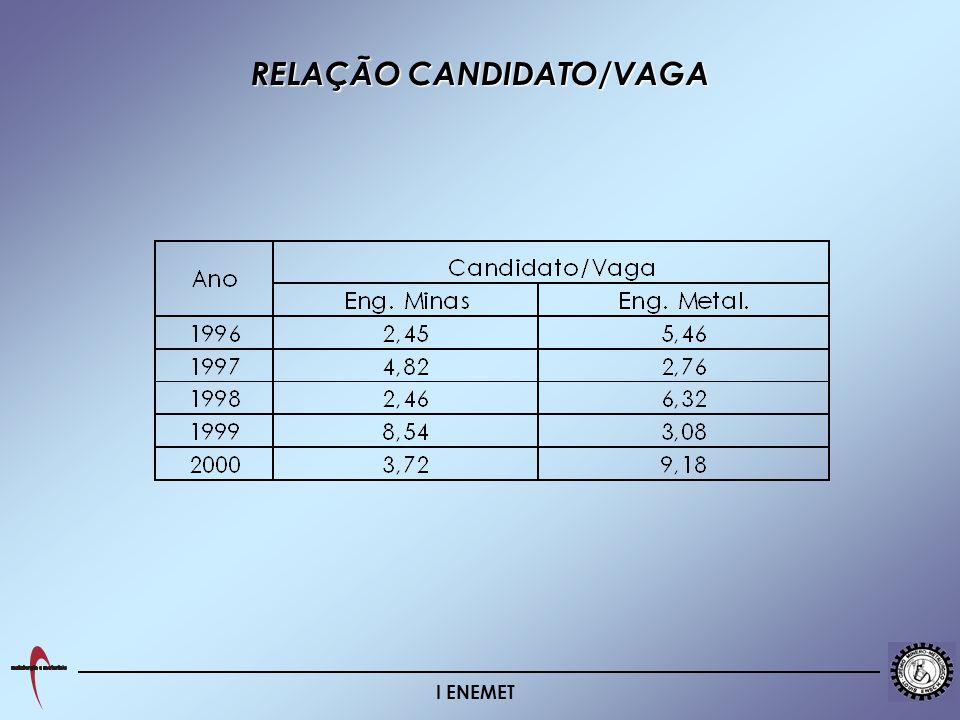 I ENEMET RELAÇÃO CANDIDATO/VAGA