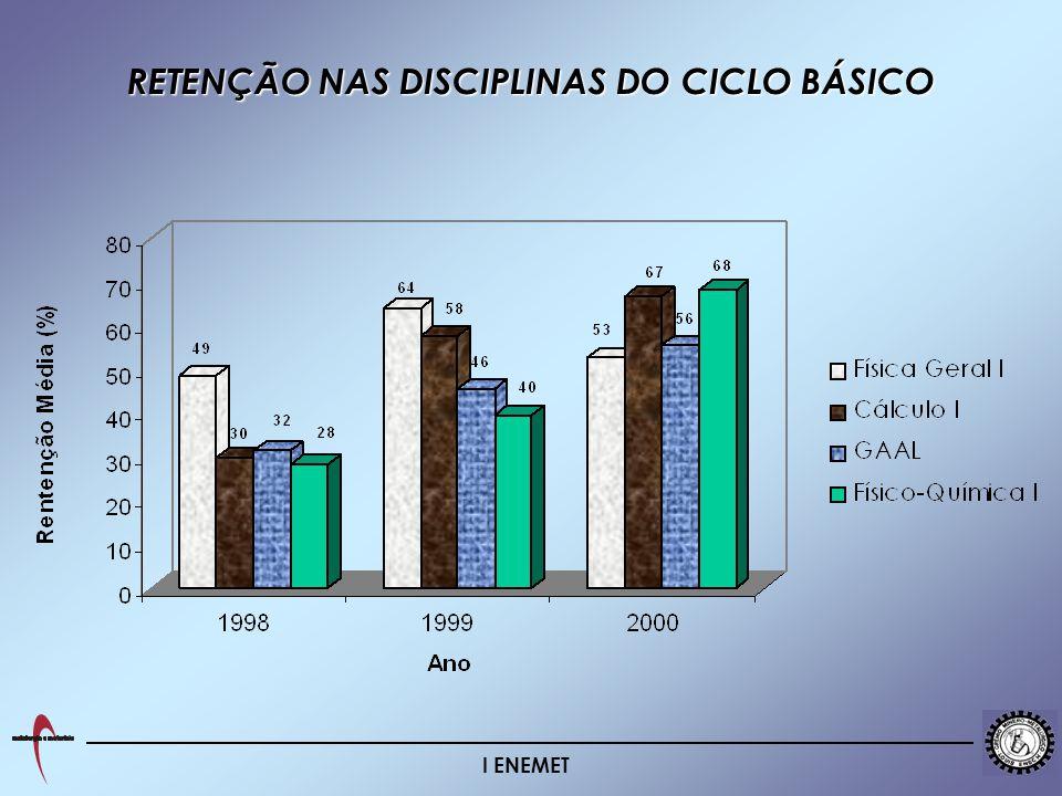 I ENEMET RETENÇÃO NAS DISCIPLINAS DO CICLO BÁSICO