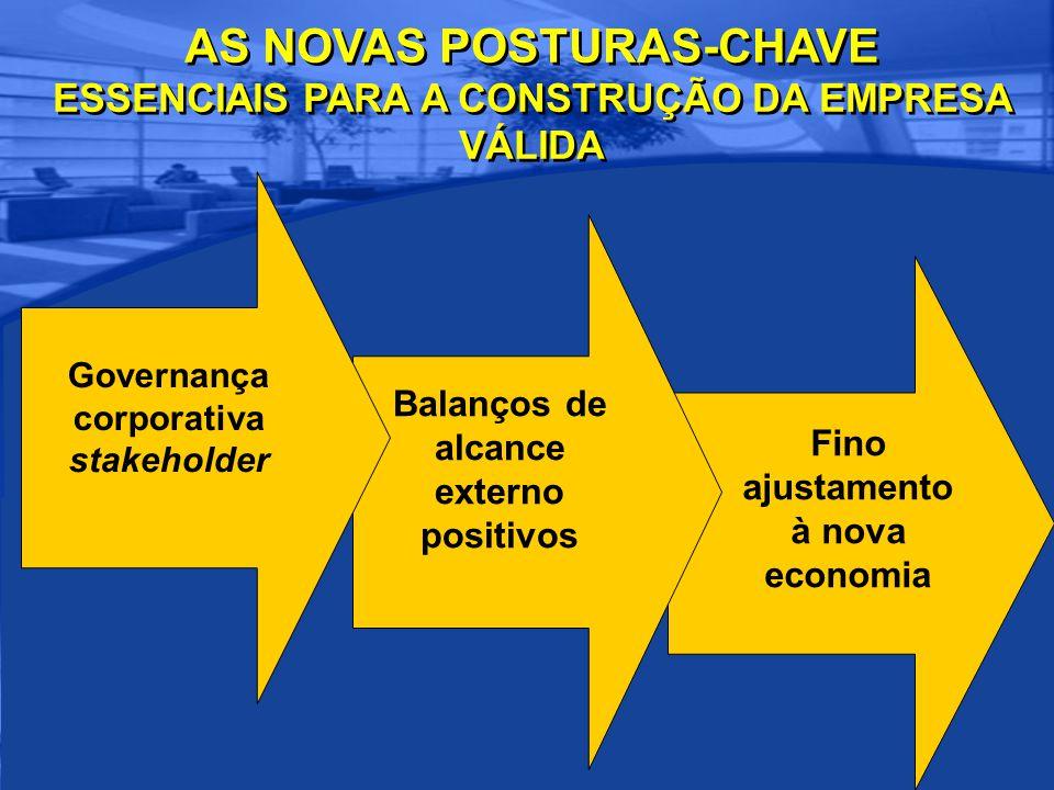 AS NOVAS POSTURAS-CHAVE ESSENCIAIS PARA A CONSTRUÇÃO DA EMPRESA VÁLIDA Fino ajustamento à nova economia Balanços de alcance externo positivos Governança corporativa stakeholder