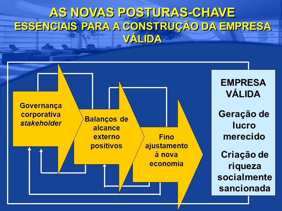 AS NOVAS POSTURAS-CHAVE ESSENCIAIS PARA A CONSTRUÇÃO DA EMPRESA VÁLIDA Fino ajustamento à nova economia Balanços de alcance externo positivos Governan