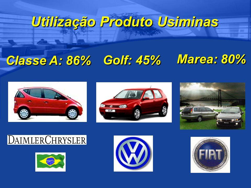 Classe A: 86% Golf: 45% Marea: 80% Utilização Produto Usiminas