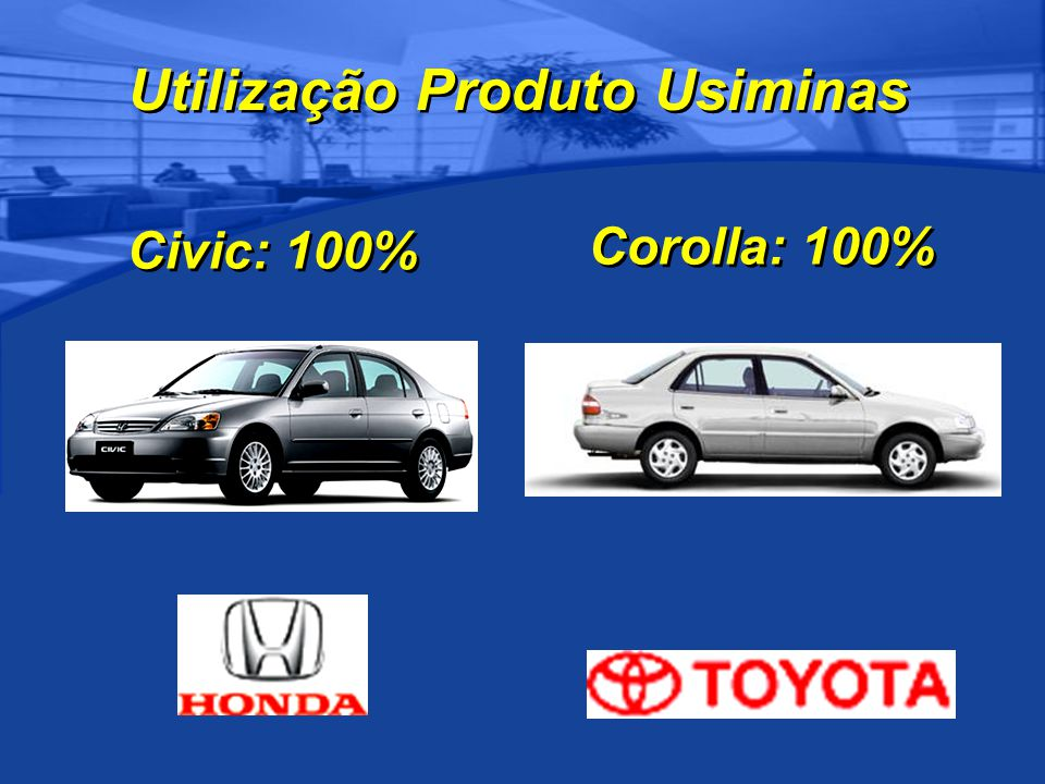 Civic: 100% Corolla: 100% Utilização Produto Usiminas