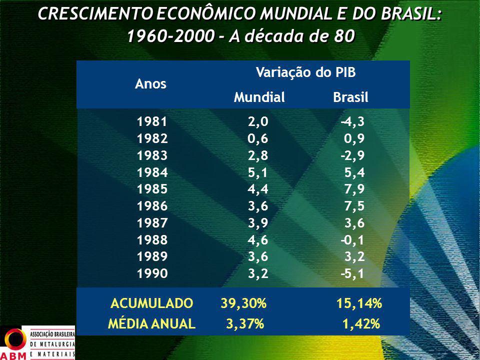 CRESCIMENTO ECONÔMICO MUNDIAL E DO BRASIL: 1960-2000 - A década de 80 CRESCIMENTO ECONÔMICO MUNDIAL E DO BRASIL: 1960-2000 - A década de 80 Variação d