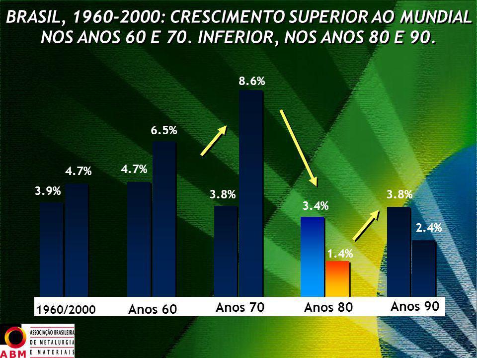 3.9% 4.7% 6.5% 4.7% 8.6% 3.8% 3.4% 1.4% 3.8% 2.4% 1960/2000 Anos 60 Anos 70 Anos 90 Anos 80 BRASIL, 1960-2000: CRESCIMENTO SUPERIOR AO MUNDIAL NOS ANO