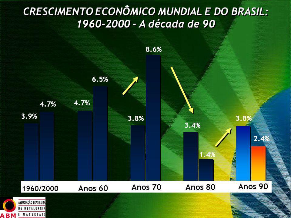 CRESCIMENTO ECONÔMICO MUNDIAL E DO BRASIL: 1960-2000 - A década de 90 3.9% 4.7% 6.5% 4.7% 8.6% 3.8% 3.4% 1.4% 3.8% 2.4% 1960/2000 Anos 60 Anos 70 Anos