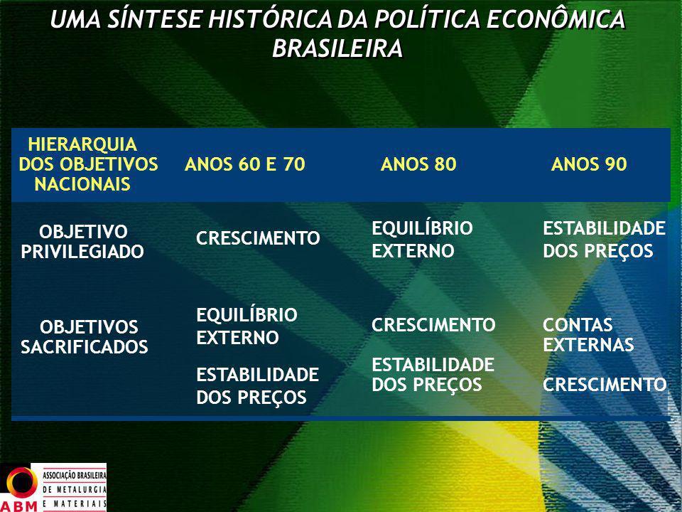 HIERARQUIA NACIONAIS OBJETIVO PRIVILEGIADO OBJETIVOS SACRIFICADOS DOS OBJETIVOS UMA SÍNTESE HISTÓRICA DA POLÍTICA ECONÔMICA BRASILEIRA ANOS 80ANOS 90