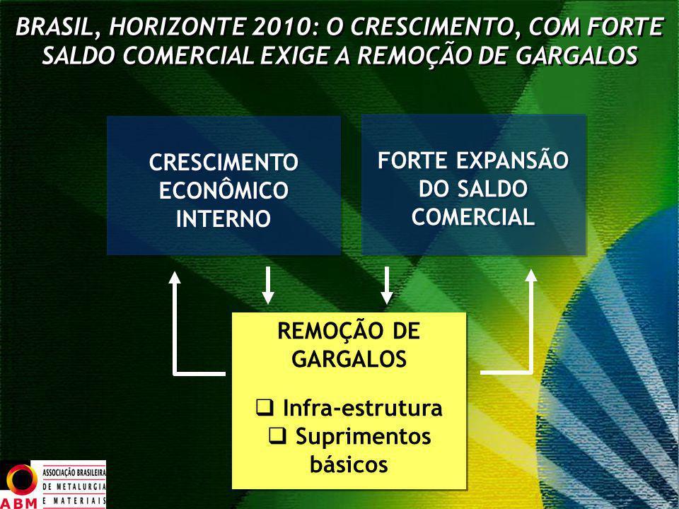 BRASIL, HORIZONTE 2010: O CRESCIMENTO, COM FORTE SALDO COMERCIAL EXIGE A REMOÇÃO DE GARGALOS CRESCIMENTO ECONÔMICO INTERNO FORTE EXPANSÃO DO SALDO COM