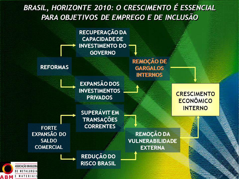 BRASIL, HORIZONTE 2010: O CRESCIMENTO É ESSENCIAL PARA OBJETIVOS DE EMPREGO E DE INCLUSÃO BRASIL, HORIZONTE 2010: O CRESCIMENTO É ESSENCIAL PARA OBJET