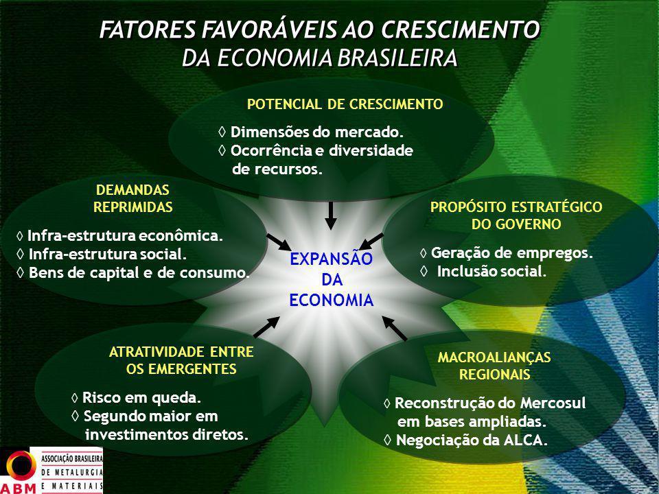 EXPANSÃO DA ECONOMIA FATORES FAVORÁVEIS AO CRESCIMENTO DA ECONOMIA BRASILEIRA FATORES FAVORÁVEIS AO CRESCIMENTO DA ECONOMIA BRASILEIRA ATRATIVIDADE EN