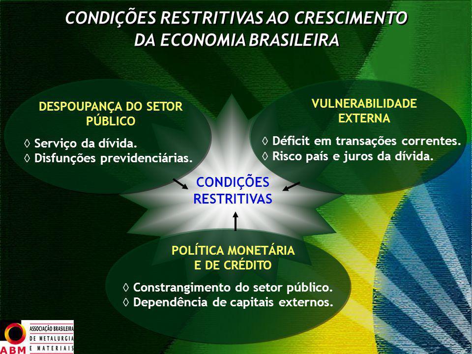 CONDIÇÕES RESTRITIVAS CONDIÇÕES RESTRITIVAS AO CRESCIMENTO DA ECONOMIA BRASILEIRA CONDIÇÕES RESTRITIVAS AO CRESCIMENTO DA ECONOMIA BRASILEIRA DESPOUPA