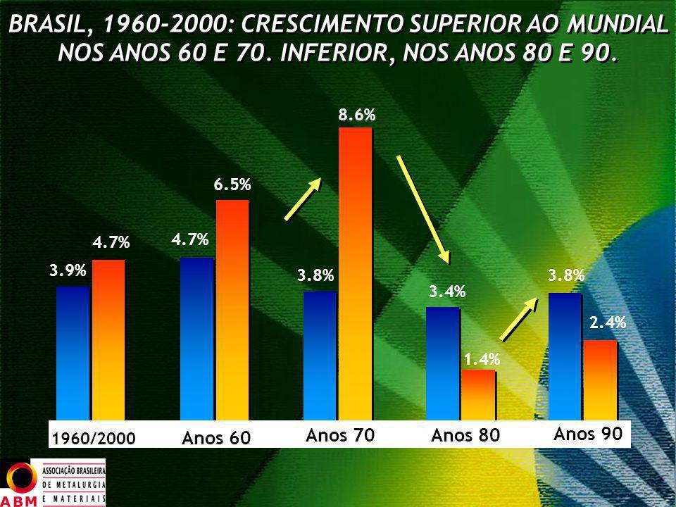 BRASIL, 1960-2000: CRESCIMENTO SUPERIOR AO MUNDIAL NOS ANOS 60 E 70. INFERIOR, NOS ANOS 80 E 90. 3.9% 4.7% 6.5% 4.7% 8.6% 3.8% 3.4% 1.4% 3.8% 2.4% 196