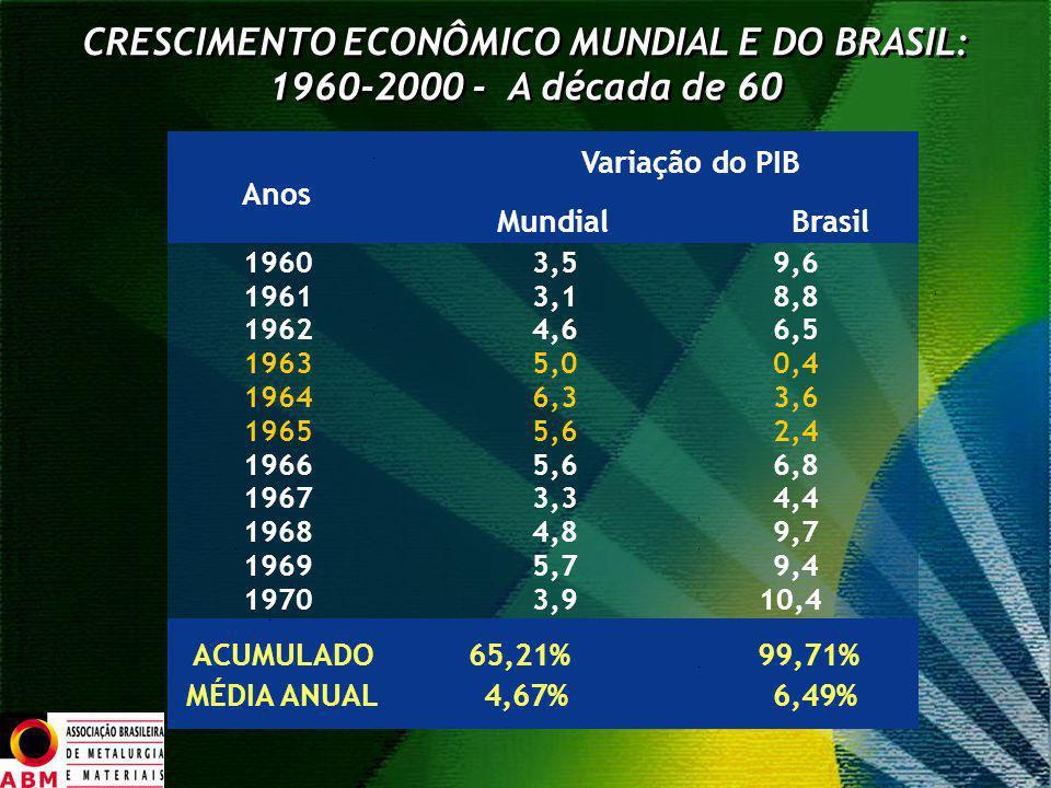 CRESCIMENTO ECONÔMICO MUNDIAL E DO BRASIL: 1960-2000 - A década de 60 Variação do PIB Anos MundialBrasil 19603,59,6 19613,18,8 19624,66,5 19635,00,4 1