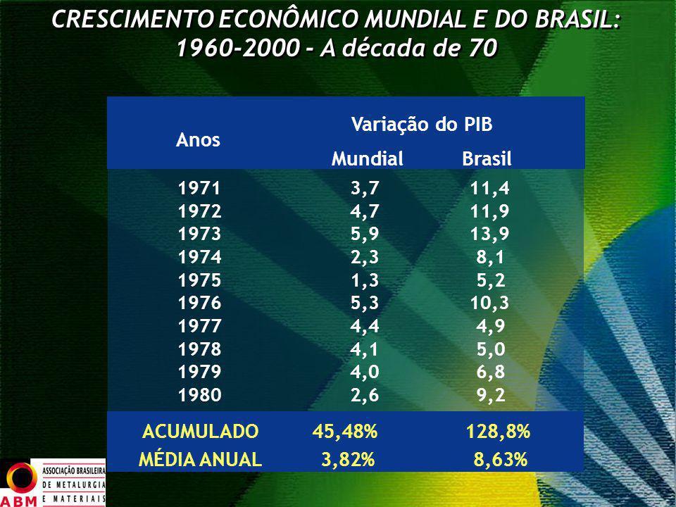 CRESCIMENTO ECONÔMICO MUNDIAL E DO BRASIL: 1960-2000 - A década de 70 Variação do PIB Anos Mundial Brasil 1971 3,7 11,4 1972 4,7 11,9 1973 5,9 13,9 19