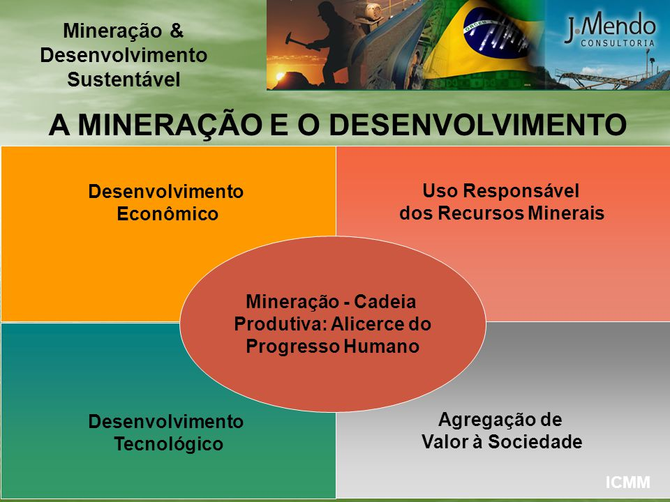 A MINERAÇÃO E O DESENVOLVIMENTO Desenvolvimento Econômico Uso Responsável dos Recursos Minerais Desenvolvimento Tecnológico Agregação de Valor à Socie