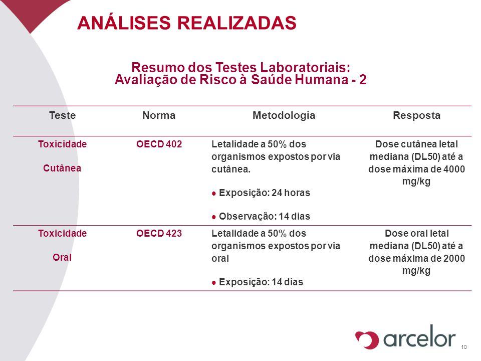 10 ANÁLISES REALIZADAS Resumo dos Testes Laboratoriais: Avaliação de Risco à Saúde Humana - 2 TesteNormaMetodologiaResposta Toxicidade Cutânea OECD 40