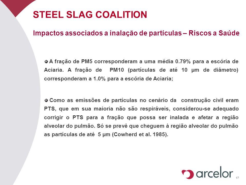 17 STEEL SLAG COALITION A fração de PM5 corresponderam a uma média 0.79% para a escória de Aciaria. A fração de PM10 (partículas de até 10 µm de diâme