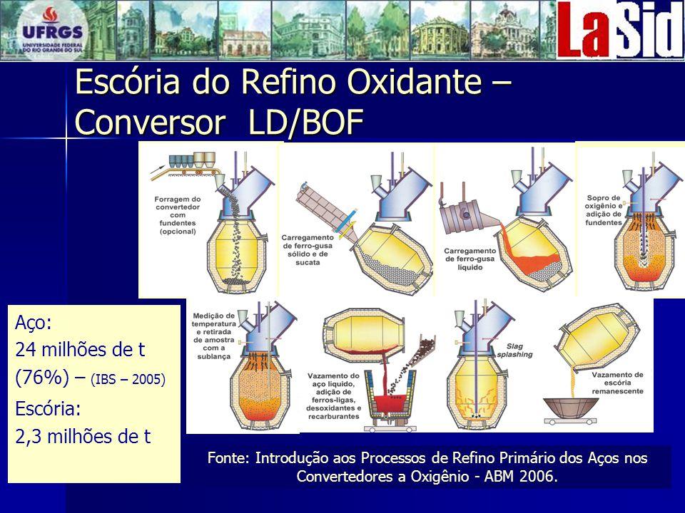 Escória do Refino Oxidante – Conversor LD/BOF Fonte: Introdução aos Processos de Refino Primário dos Aços nos Convertedores a Oxigênio - ABM 2006.