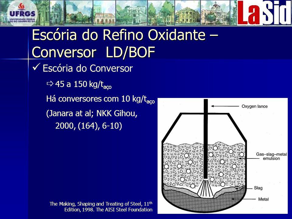 Escória do Conversor 45 a 150 kg/t aço Há conversores com 10 kg/t aço (Janara at al; NKK Gihou, 2000, (164), 6-10) Escória do Refino Oxidante – Conversor LD/BOF The Making, Shaping and Treating of Steel, 11 th Edition, 1998.