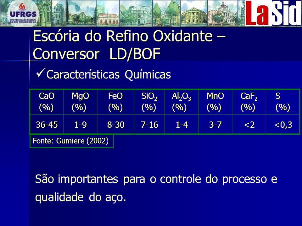 Características Químicas CaO (%) MgO (%) FeO (%) SiO 2 (%) Al 2 O 3 (%) MnO (%) CaF 2 (%) S (%) 36-451-98-307-161-43-7<2<0,3 Fonte: Gumiere (2002) Escória do Refino Oxidante – Conversor LD/BOF São importantes para o controle do processo e qualidade do aço.