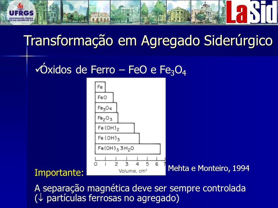 Óxidos de Ferro – FeO e Fe 3 O 4 Importante: A separação magnética deve ser sempre controlada ( partículas ferrosas no agregado) Transformação em Agregado Siderúrgico Mehta e Monteiro, 1994