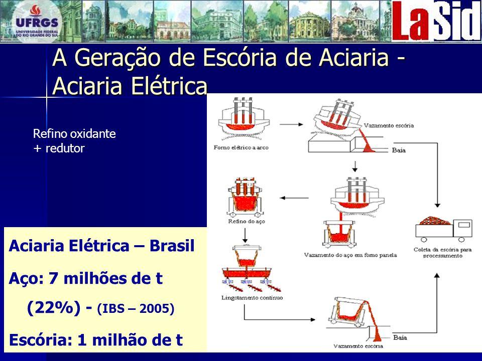 A Geração de Escória de Aciaria - Aciaria Elétrica Aciaria Elétrica – Brasil Aço: 7 milhões de t (22%) - (IBS – 2005) Escória: 1 milhão de t 8400000 00 101500 0 Refino oxidante + redutor