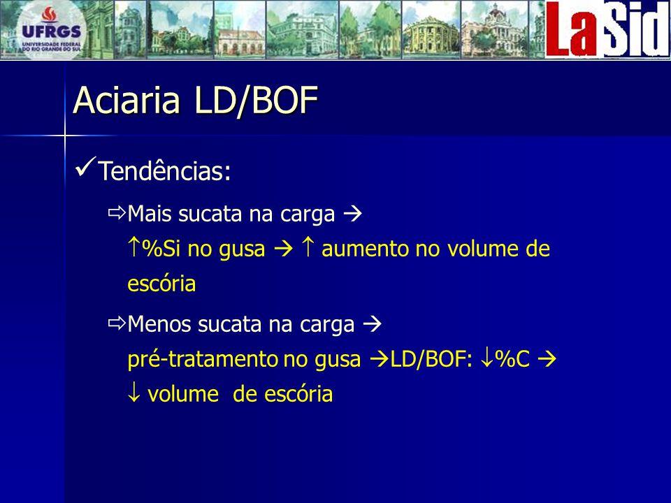 Aciaria LD/BOF Tendências: Mais sucata na carga %Si no gusa aumento no volume de escória Menos sucata na carga pré-tratamento no gusa LD/BOF: %C volume de escória
