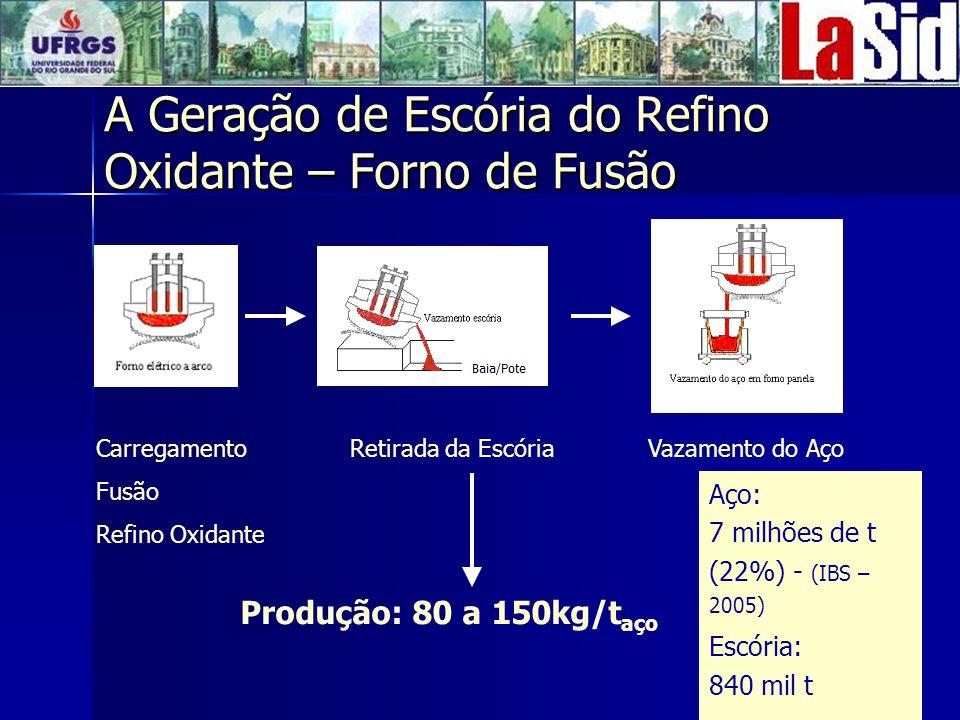 A Geração de Escória do Refino Oxidante – Forno de Fusão Produção: 80 a 150kg/t aço Carregamento Fusão Refino Oxidante Retirada da EscóriaVazamento do Aço Aço: 7 milhões de t (22%) - (IBS – 2005) Escória: 840 mil t
