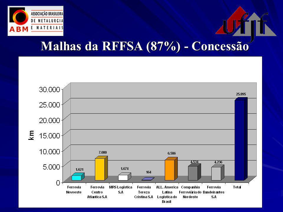 Malhas da RFFSA (87%) - Concessão