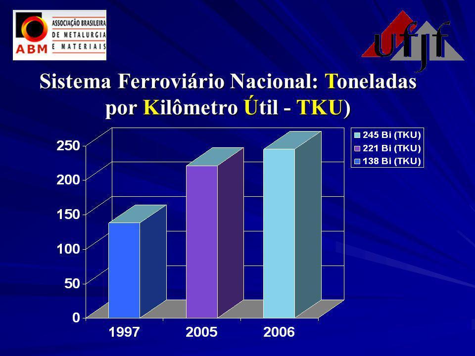 Sistema Ferroviário Nacional: Toneladas por Kilômetro Útil - TKU)