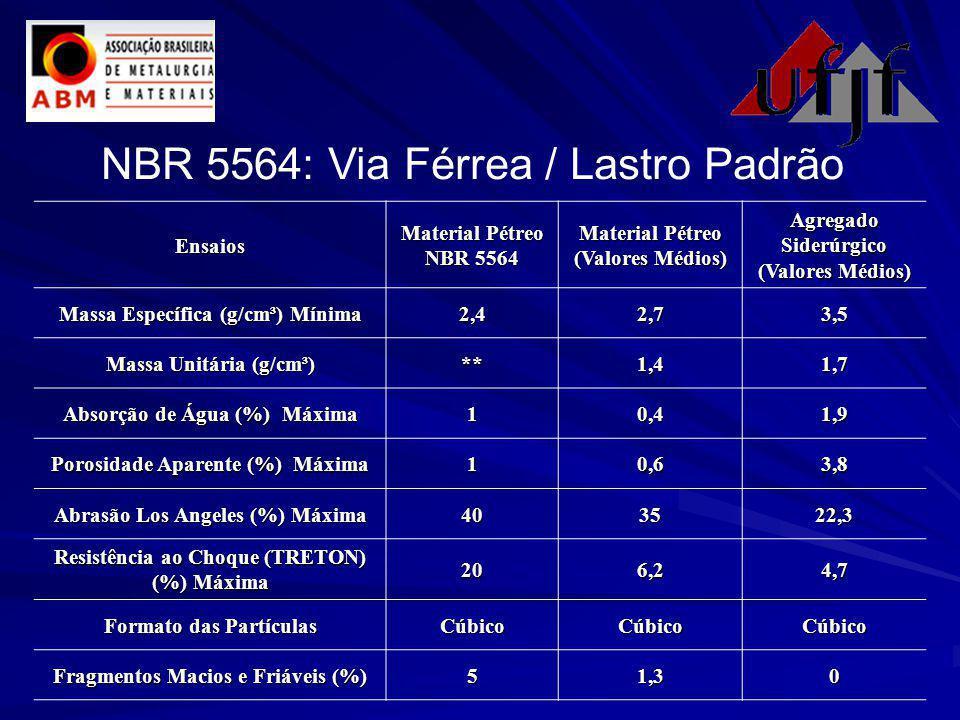 NBR 5564: Via Férrea / Lastro PadrãoEnsaios Material Pétreo NBR 5564 Material Pétreo (Valores Médios) Agregado Siderúrgico (Valores Médios) Massa Específica (g/cm³) Mínima 2,42,73,5 Massa Unitária (g/cm³) **1,41,7 Absorção de Água (%) Máxima 10,41,9 Porosidade Aparente (%) Máxima 10,63,8 Abrasão Los Angeles (%) Máxima 403522,3 Resistência ao Choque (TRETON) (%) Máxima 206,24,7 Formato das Partículas CúbicoCúbicoCúbico Fragmentos Macios e Friáveis (%) 51,30