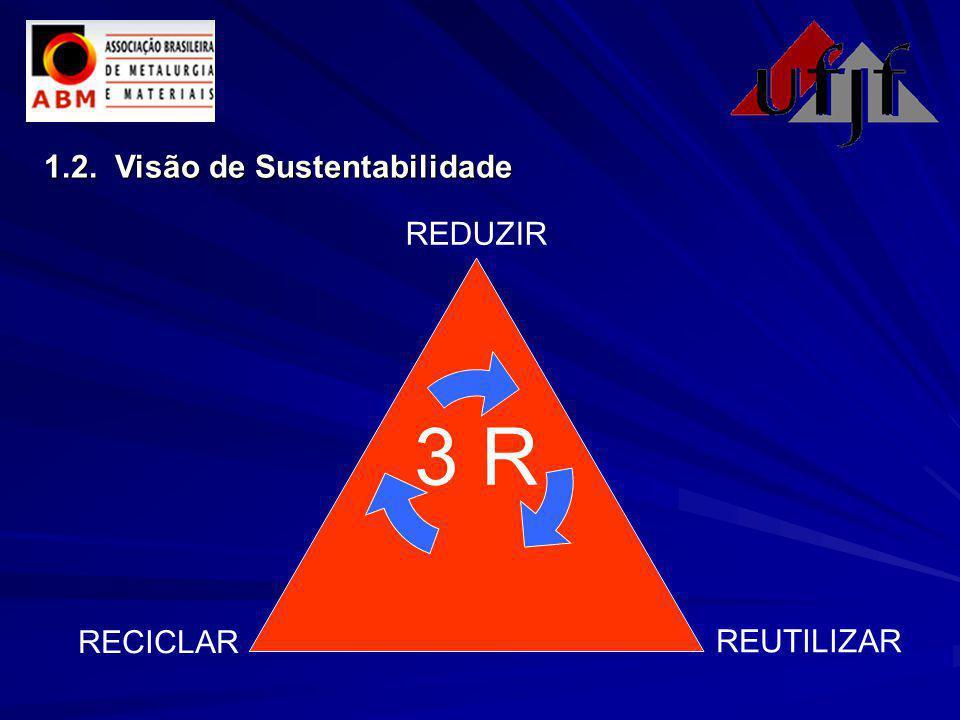 1.2. Visão de Sustentabilidade 3 R REDUZIR REUTILIZAR RECICLAR
