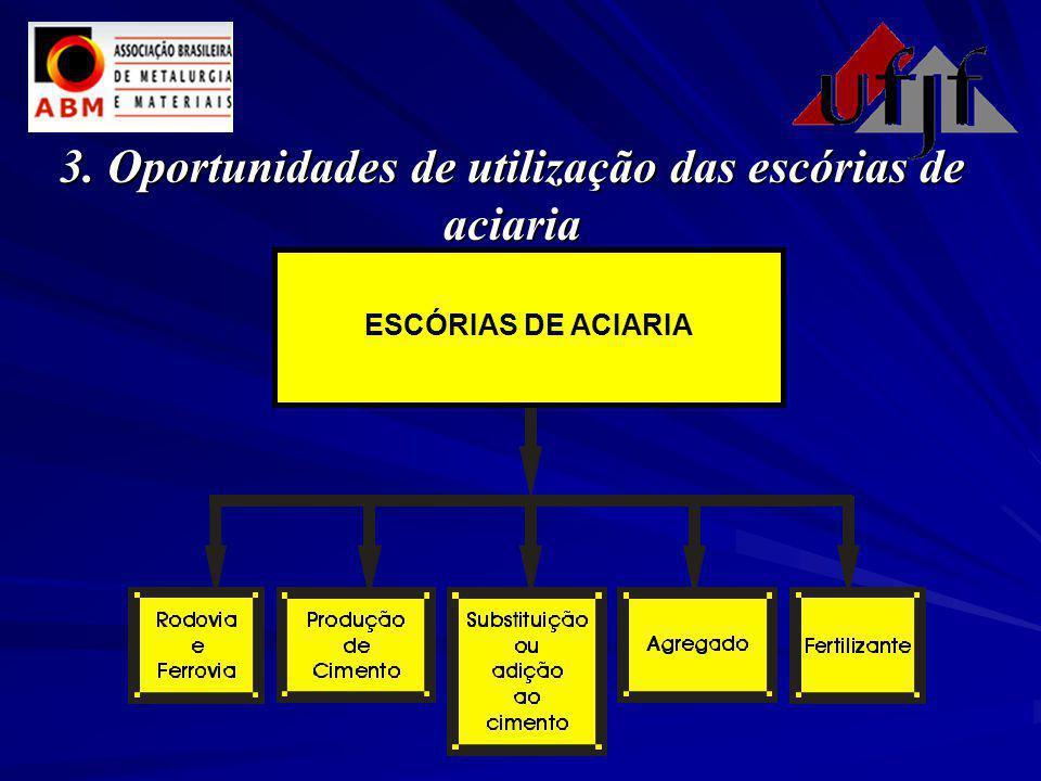 3.Oportunidades de utilização das escórias de aciaria 3. Oportunidades de utilização das escórias de aciaria