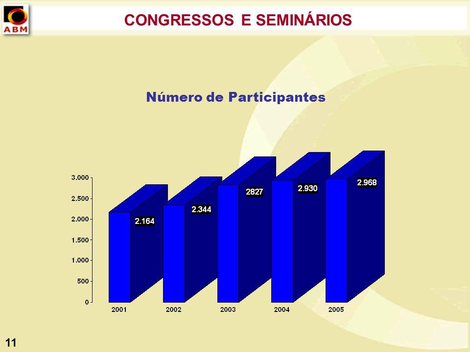 Número de Participantes CONGRESSOS E SEMINÁRIOS 11