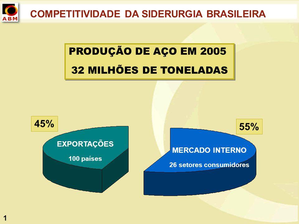 COMPETITIVIDADE DA SIDERURGIA BRASILEIRA 1 PRODUÇÃO DE AÇO EM 2005 32 MILHÕES DE TONELADAS PRODUÇÃO DE AÇO EM 2005 32 MILHÕES DE TONELADAS MERCADO INT
