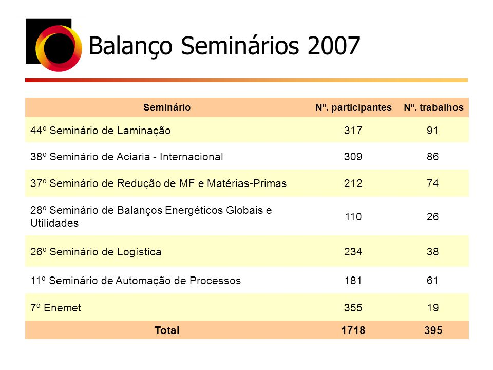 Balanço Seminários 2007 SeminárioNº. participantesNº. trabalhos 44º Seminário de Laminação31791 38º Seminário de Aciaria - Internacional30986 37º Semi