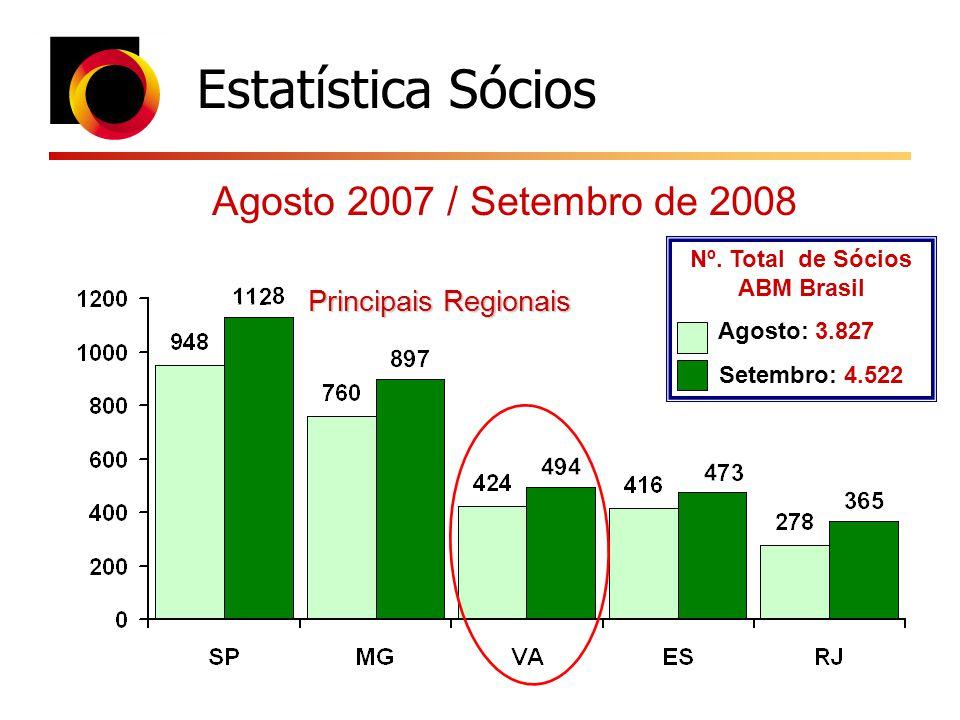 Estatística Sócios Principais Regionais Agosto 2007 / Setembro de 2008 Nº. Total de Sócios ABM Brasil Agosto: 3.827 Setembro: 4.522