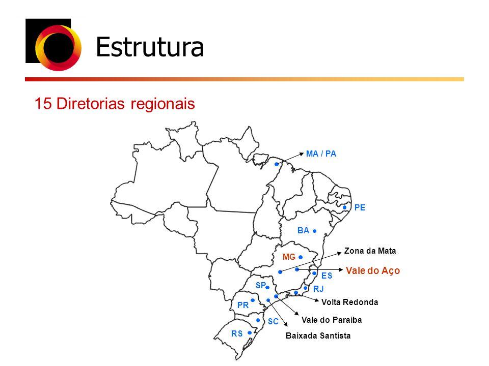 Estrutura 15 Diretorias regionais RS SC PR SP Baixada Santista Vale do Paraíba Volta Redonda RJ ES MG Vale do Aço Zona da Mata BA PE MA / PA