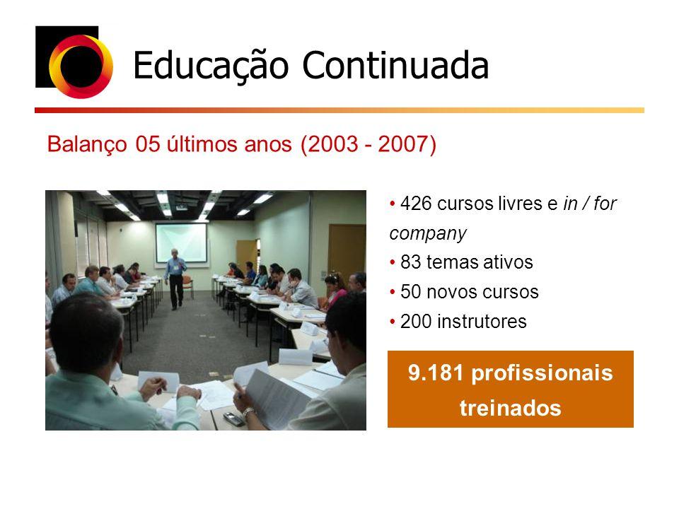 Educação Continuada Balanço 05 últimos anos (2003 - 2007) 426 cursos livres e in / for company 83 temas ativos 50 novos cursos 200 instrutores 9.181 p