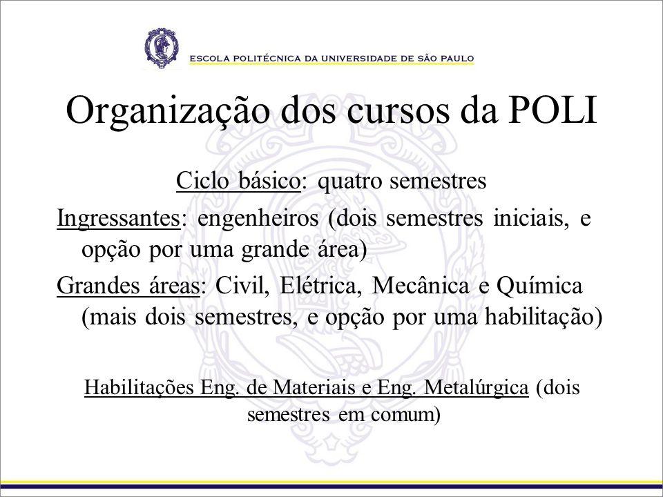 Organização dos cursos da POLI Ciclo básico: quatro semestres Ingressantes: engenheiros (dois semestres iniciais, e opção por uma grande área) Grandes