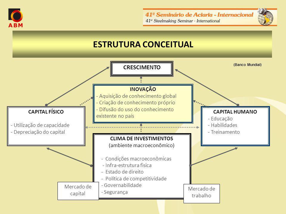 ESTRUTURA CONCEITUAL CRESCIMENTO INOVAÇÃO - Aquisição de conhecimento global - Criação de conhecimento próprio - Difusão do uso do conhecimento existente no país CLIMA DE INVESTIMENTOS (ambiente macroeconômico) - Condições macroeconômicas - Infra-estrutura fisica - Estado de direito - Política de competitividade - Governabilidade - Segurança Mercado de trabalho Mercado de capital CAPITAL FÍSICO - Utilização de capacidade - Depreciação do capital CAPITAL HUMANO - Educação - Habilidades - Treinamento (Banco Mundial)